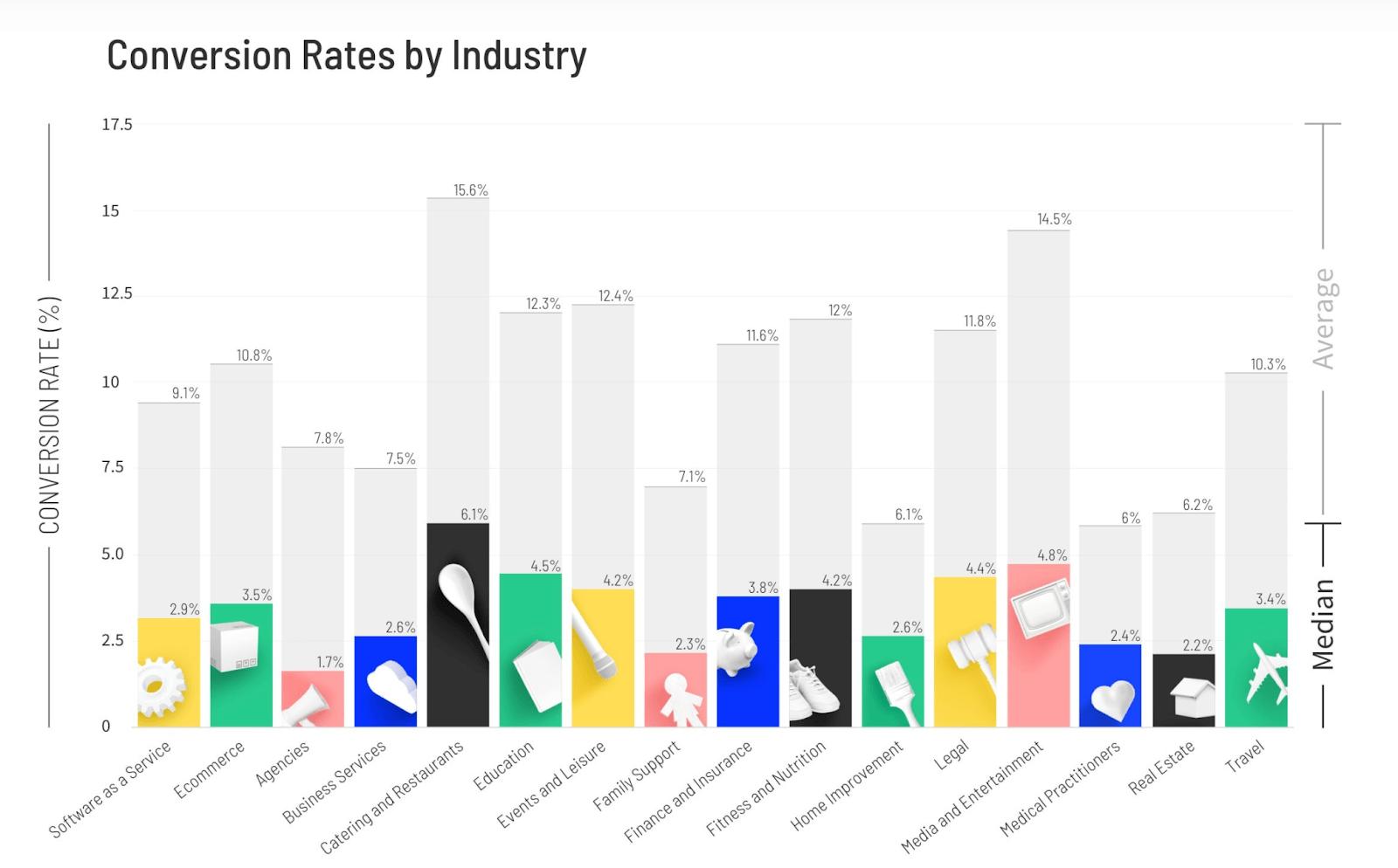 diagramme de unbounce des taux de conversion de site web par secteurs d'activité