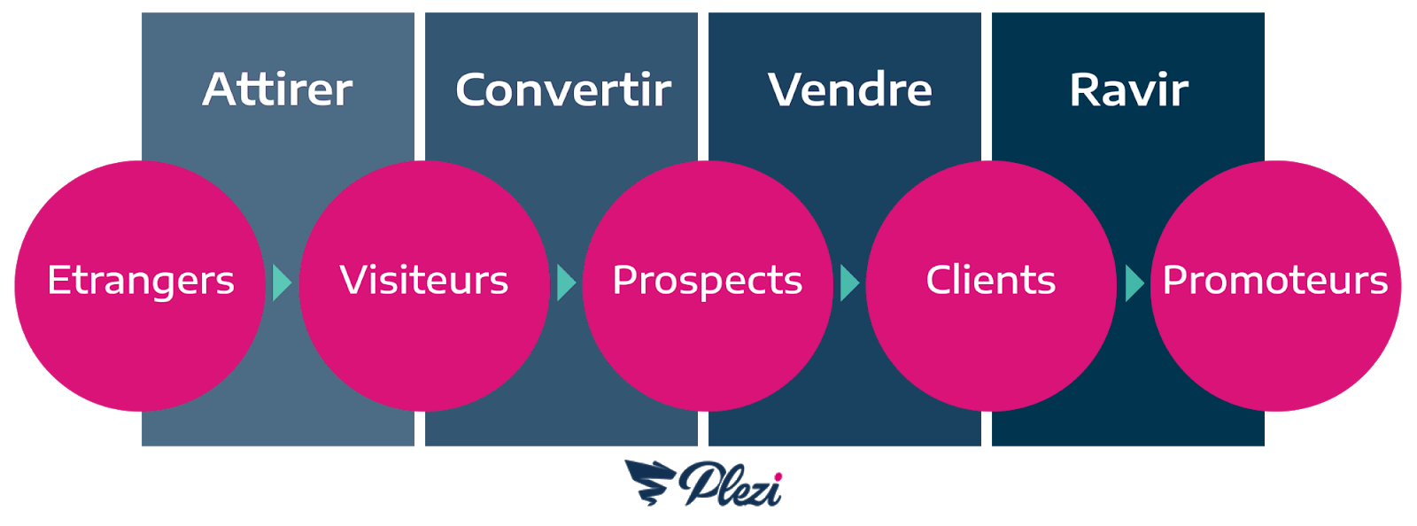 schéma des étapes du funnel marketing B2B