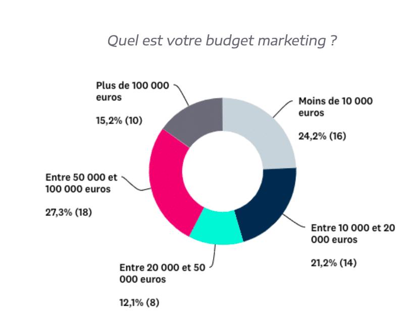 Graphique budget marketing