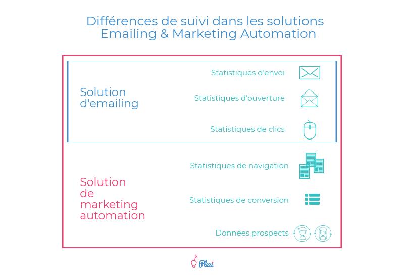 Différences entre une solution d'emailing et un logiciel de marketing automation