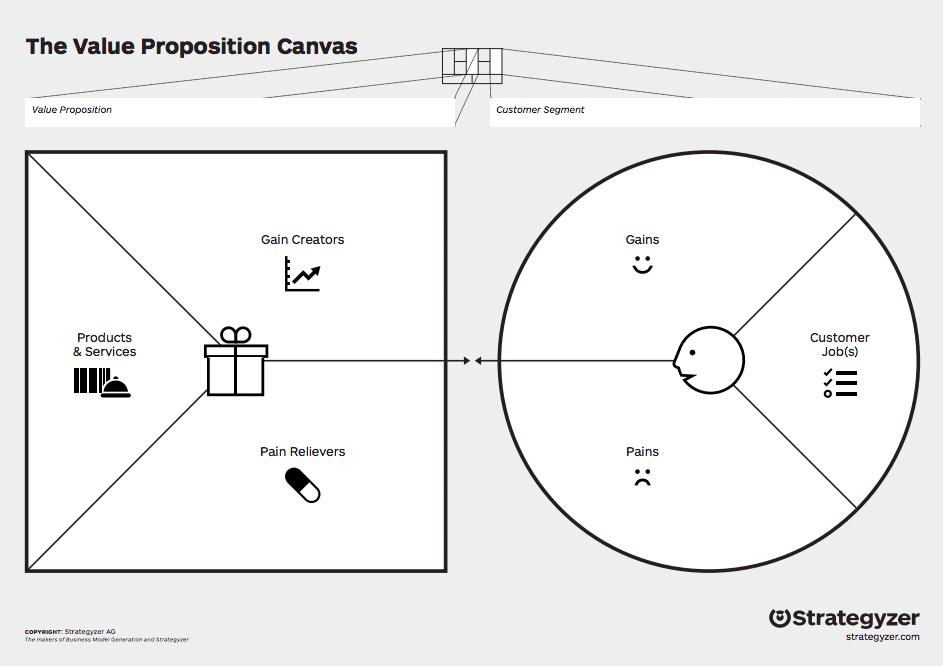 value proposition canva