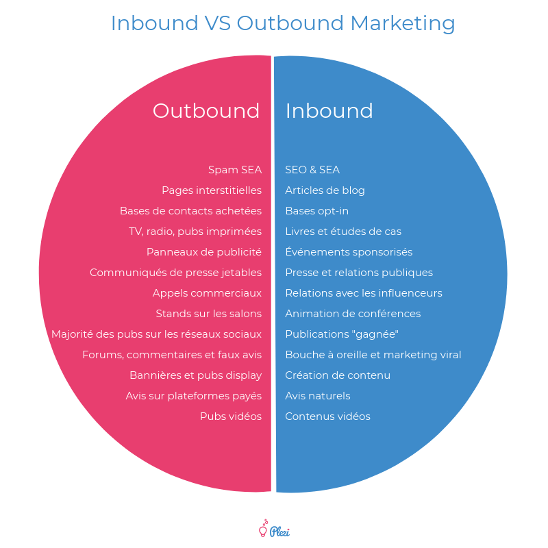 inbound-outbound-marketing-moyens-canaux-comparatif