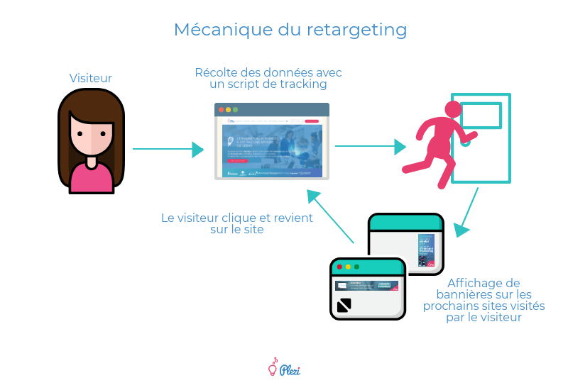 Mécanique du retargeting : schéma expliquant comment fonctionne le remarketing