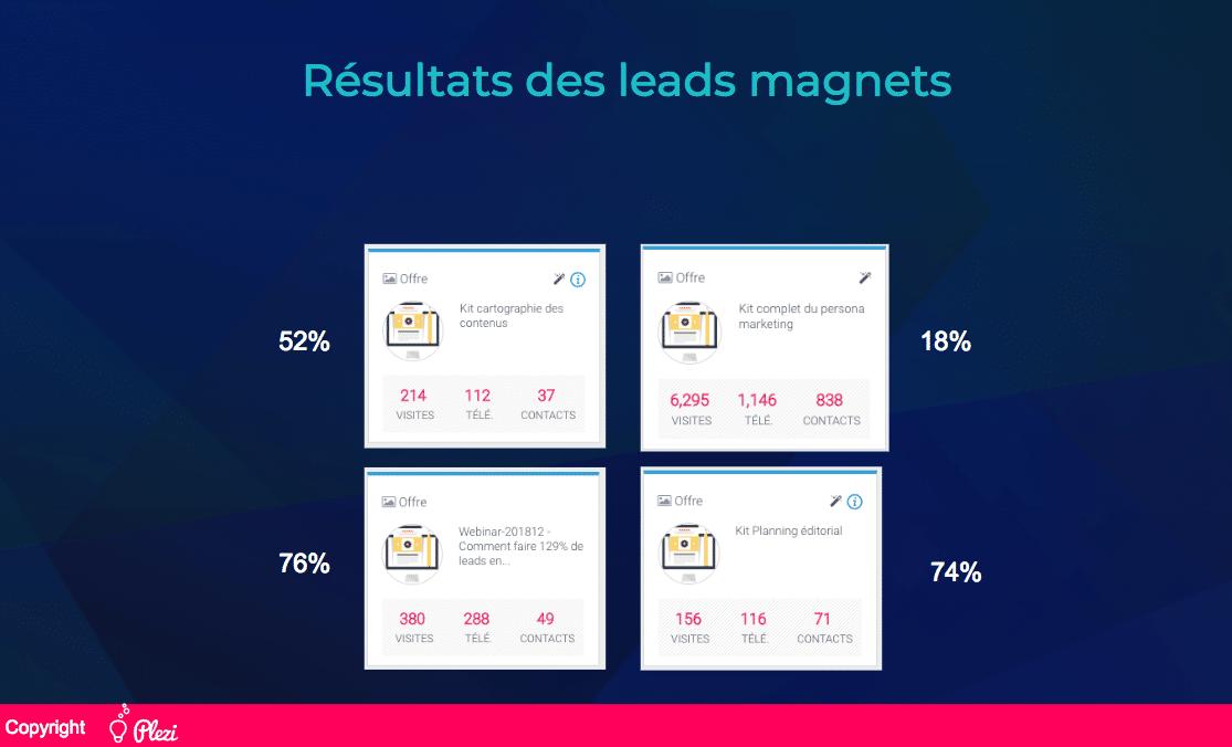 résumé des différents taux de conversion des lead magnet Plezi