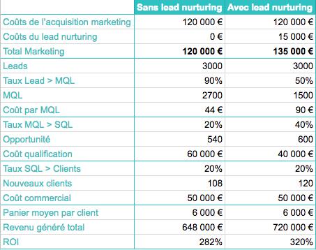 Tableau démontrant comment calculer le roi du lead nurturing à l'aide du calcul du coût d'acquisition client