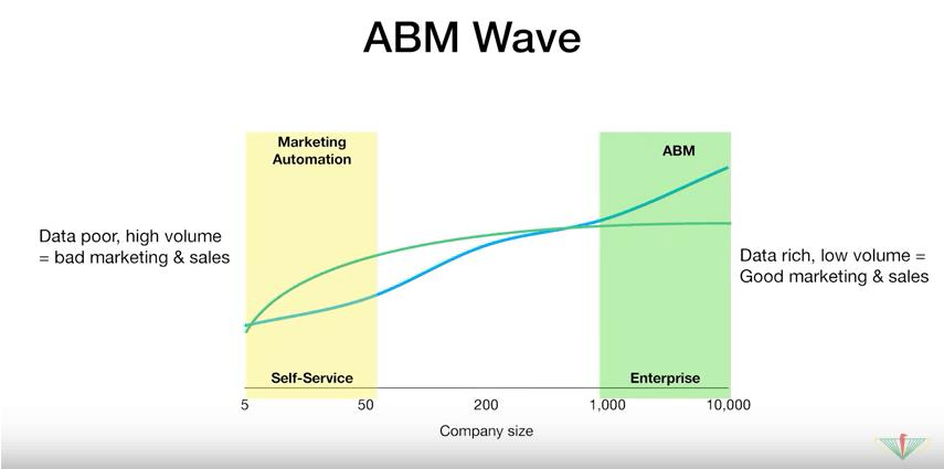 Lien entre la taille d'une entreprise cible et la stratégie marketing que l'on doit développer : marketing automation ou ABM, par Guillaume Cabane à The Family