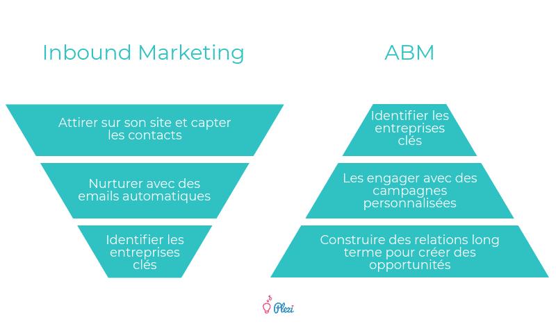 Comparatif Inbound Marketing VS ABM (Account Based Marketing) en B2B