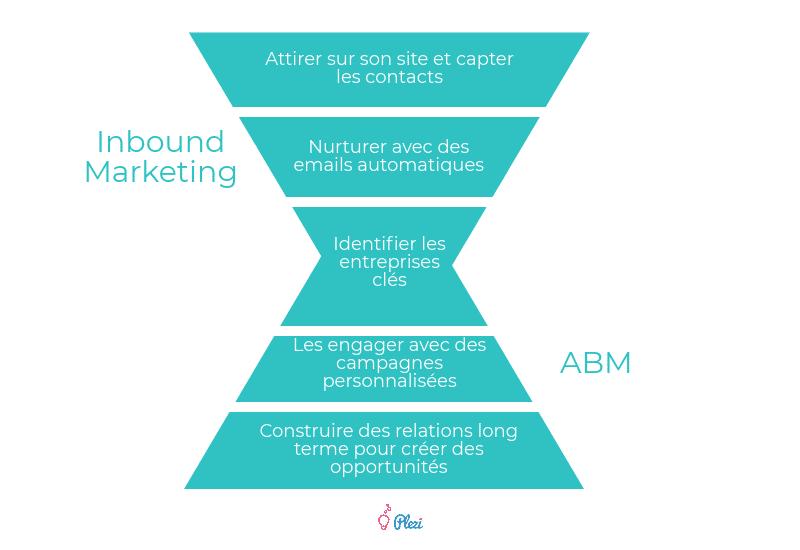 Continuité et synergies Inbound Marketing et ABM (Account Based Marketing)