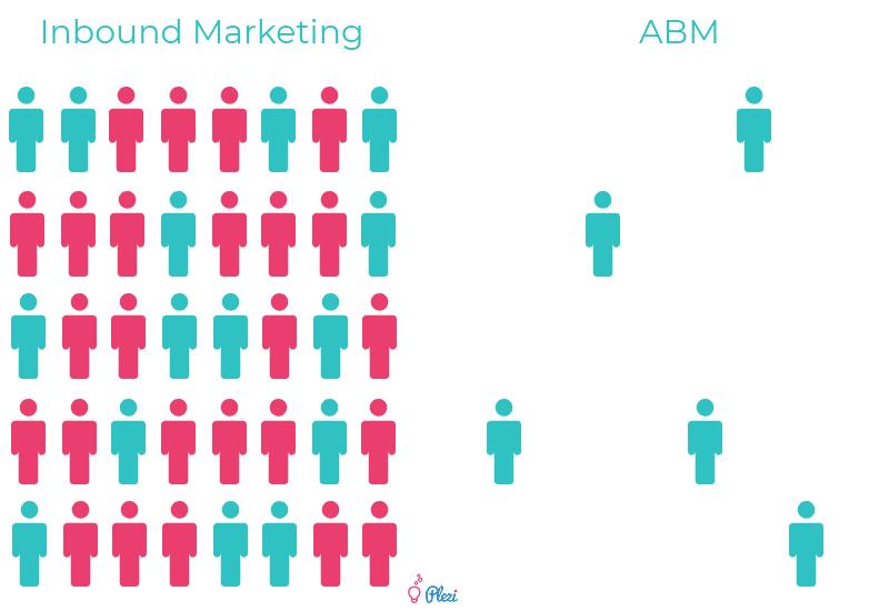 Représentation visuelle de l'inbound marketing et de l'ABM (account based marketing) en B2B