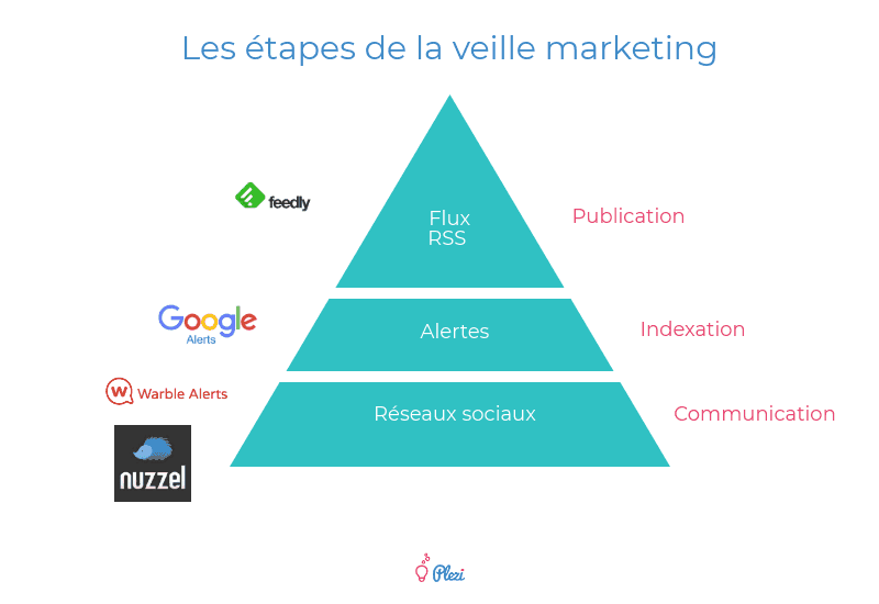 les étapes de la veille marketing B2B