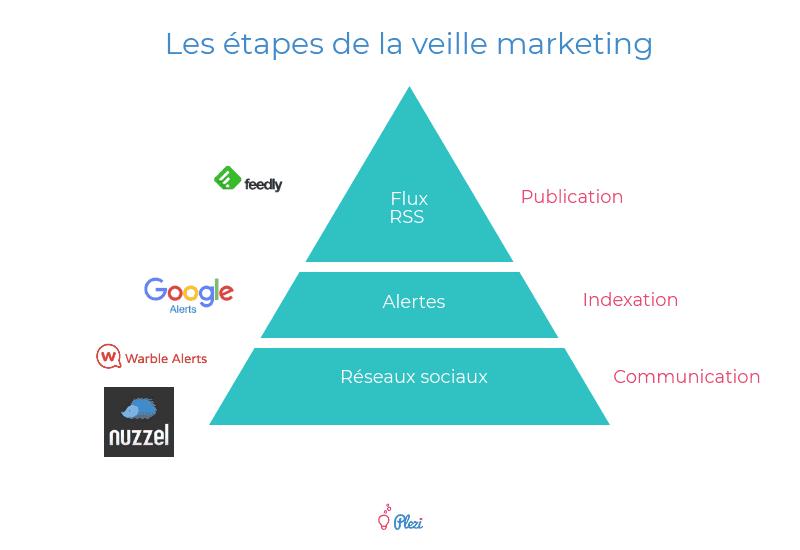 les étapes de la veille marketing B2B