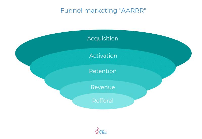 Funnel Marketing AARRR idéal pour les startups B2B
