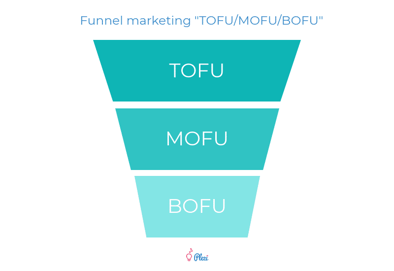 Funnel Marketing B2B TOFU / MOFU / BOFU