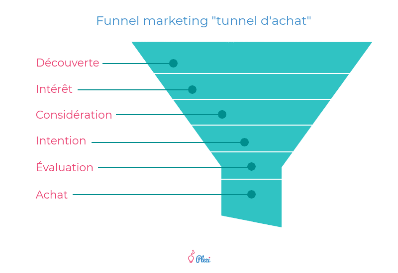 Funnel Marketing représentant le tunnel d'achat