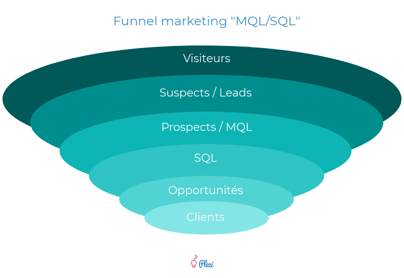 Funnel Marketing avec classification en fonction de la phase d'acquisition client