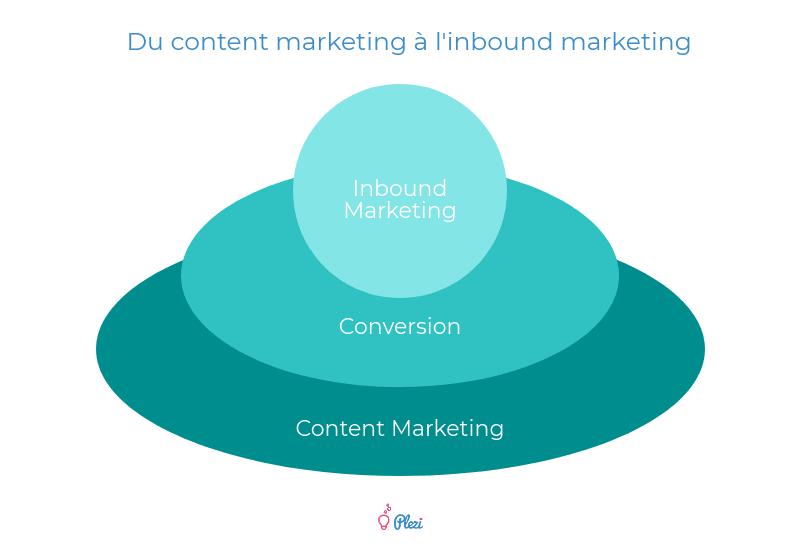3 niveaux de content marketing B2B