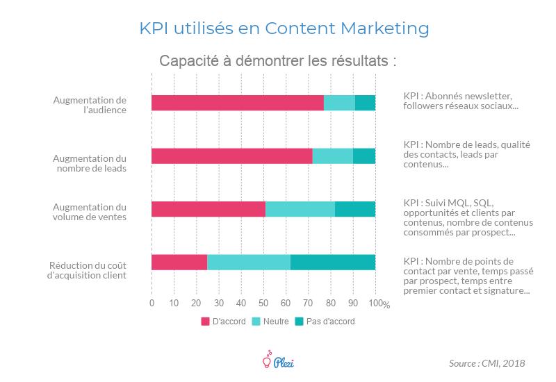 KPI utilisés en Content Marketing