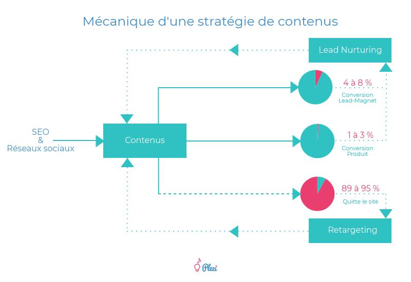 Mécanique d'une stratégie de contenu pour convertir