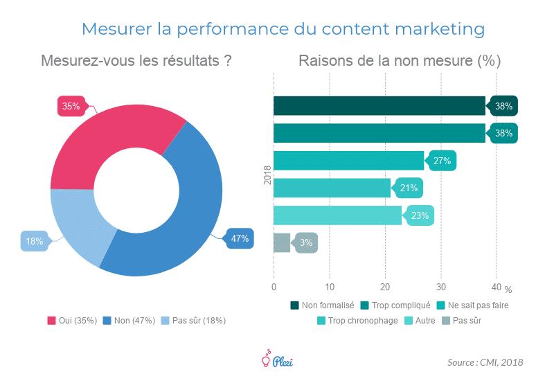 Comment mesurer la performance du content marketing B2B