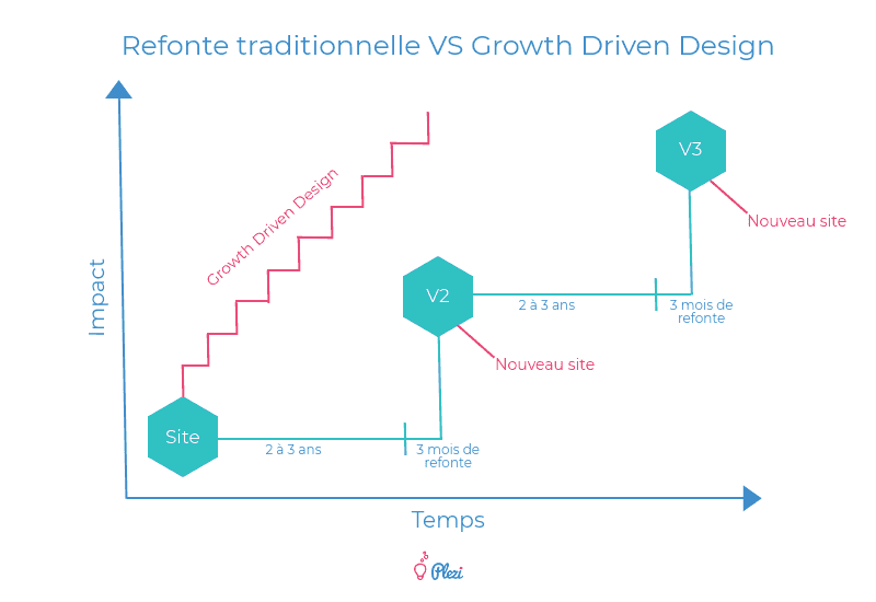 refonte site internet vs growth driven design
