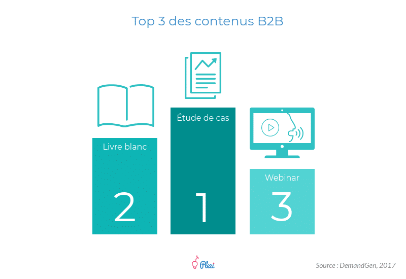 Top 3 des contenus marketing utilisés en B2B