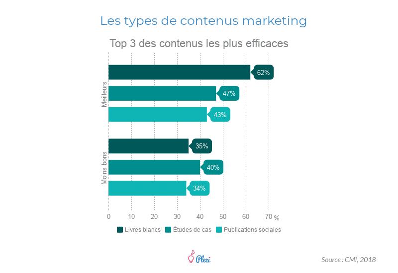 Types de contenus marketing produits en B2B