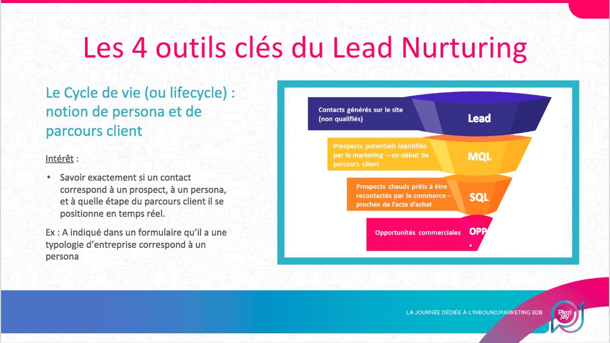 Slide issues du Plezi Day 2018 représentant un funnel marketing, comme base d'une stratégie de lead nurturing B2B