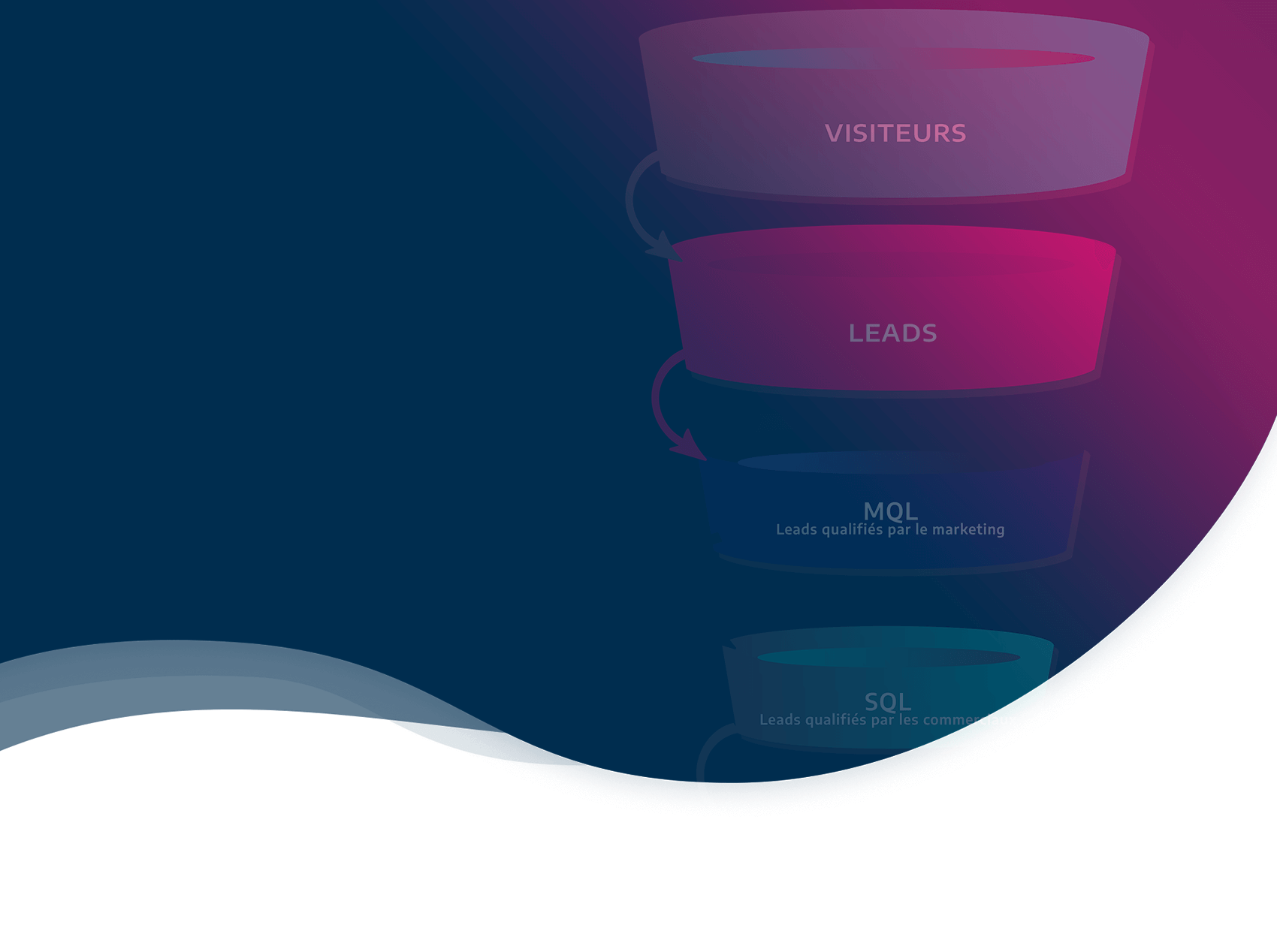 Infographie: le funnel de l'inbound marketing B2B