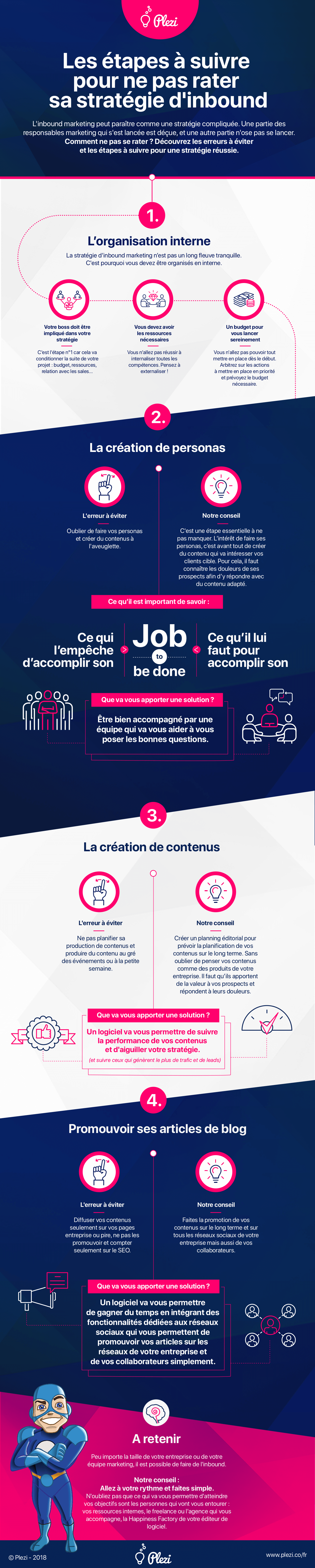 Infographie Plezi : les étapes de l'inbound marketing B2B
