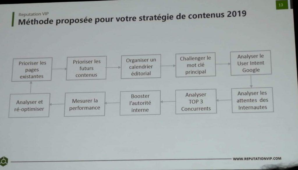 Processus de création de contenu optimisé SEO par Nicolas Nguyen de Reputation VIP