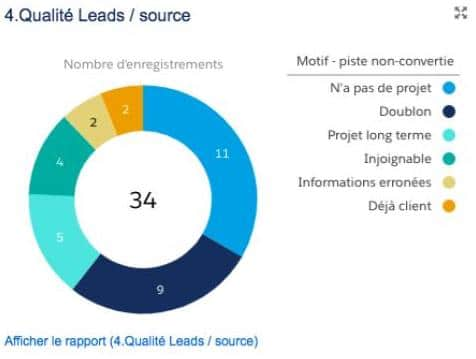 Qualité des MQL : analyse dans Salesforce pour envoi dans Plezi