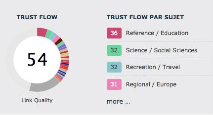 Exemple de trust flow par Majestic pour indiquer la confiance accordée à un site, ou autrement dit, la qualité de ses liens