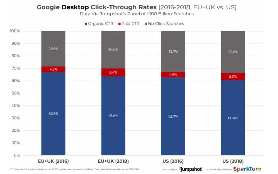 ctr-resultats-organiques-desktop-eu-us-2016-2018