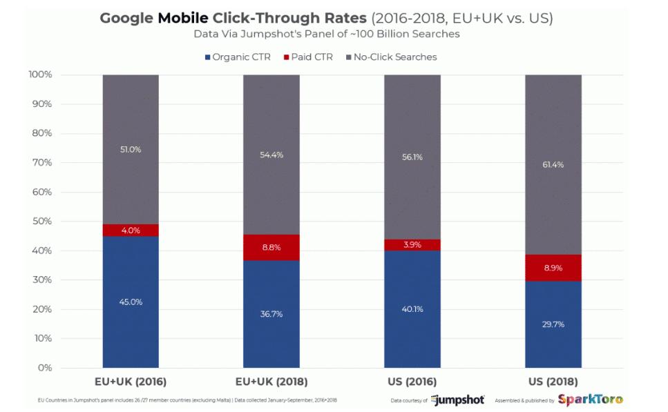 ctr resultats organiques mobile eu us 2016 2018