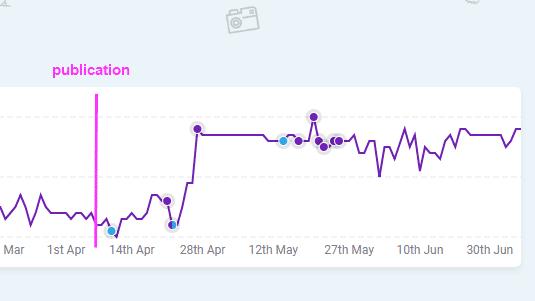 Graph représentant l'amélioration du positionnement SEO suite aux Guest Blogs pour WisePops