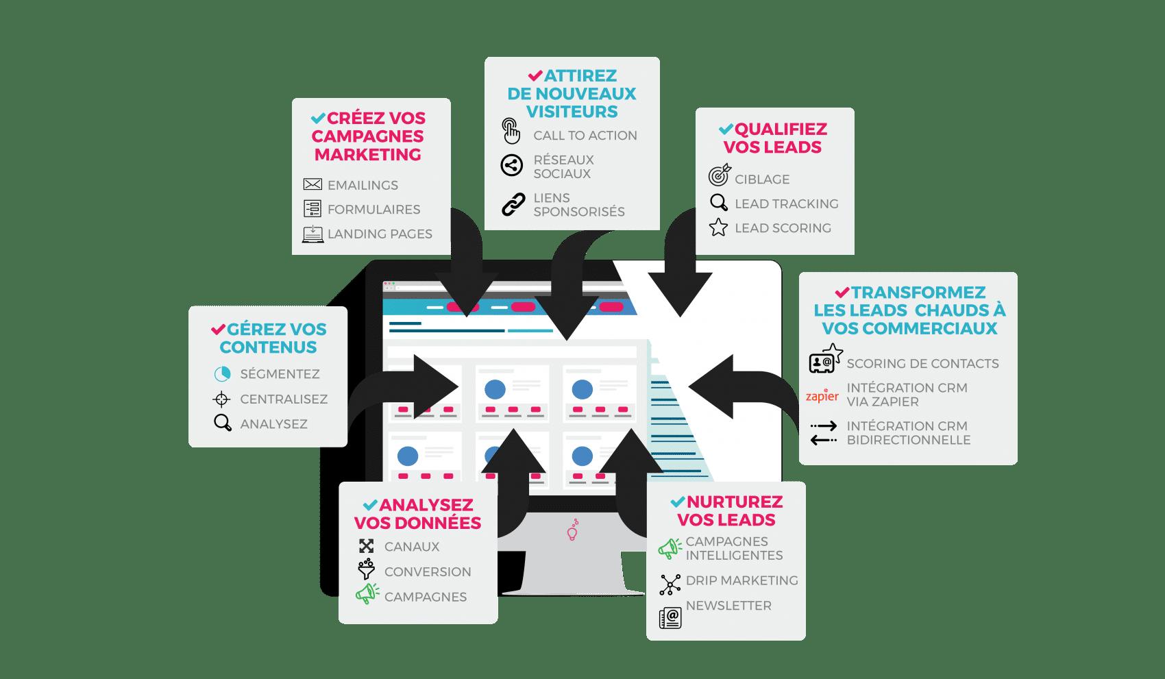 Schéma représentant l'intégralité des fonctionnalités dont dispose le logiciel de marketing automation de Plezi
