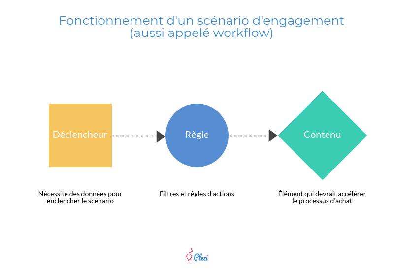 Schéma représentant le fonctionnement d'un workflow de marketing automation : déclencheur, règle, contenu.
