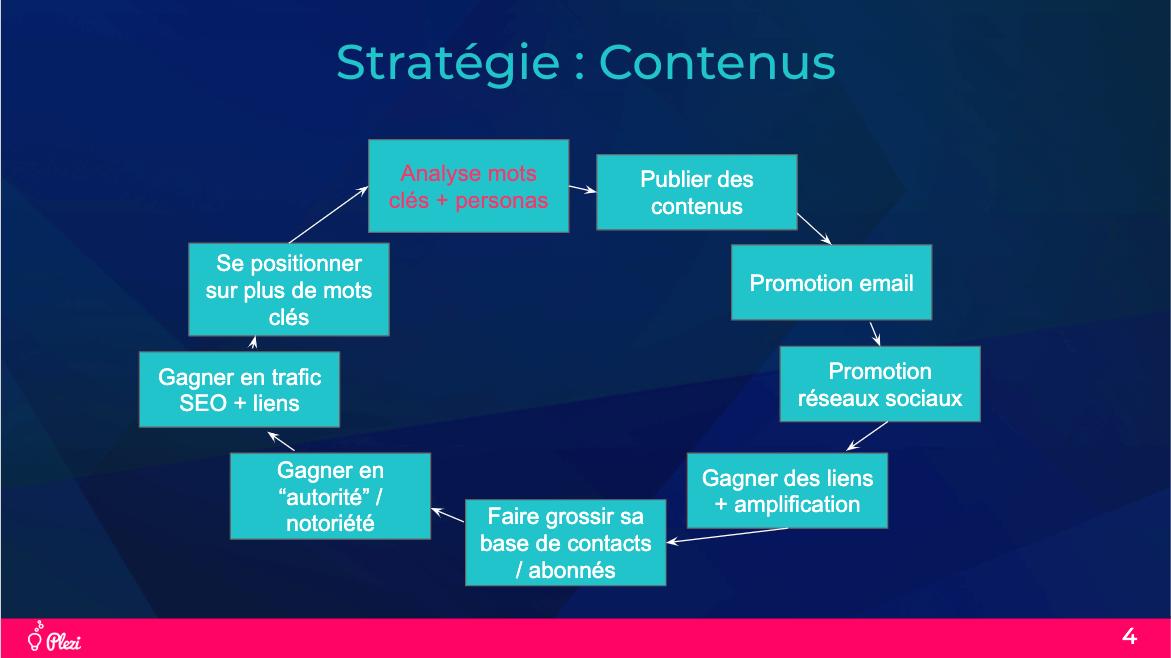 Représentation et découpage du cercle vertueux en content et inbound marketing, autrement appelé