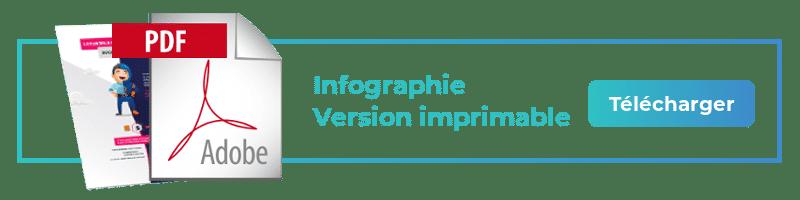 Télécharger infographie content marketeur en version imprimable