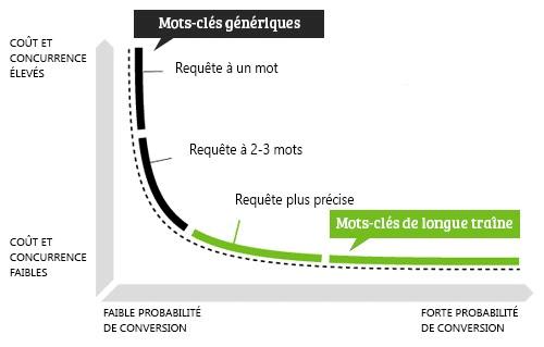 graphique représentant la différence entre les mots-clés classiques et les mots-clés de longue traine