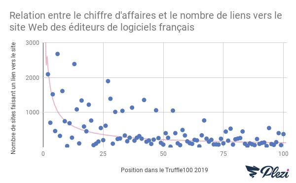Courbe de relation entre le chiffre d'affaires et le nombre de liens SEO des éditeurs de logiciels français (classement Truffle 100 de 2019)