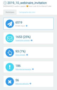 statistiques d'une campagne emailing B2B ayant un taux de rebond élevé