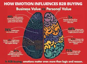 infographie représentant comment les émotions influencent le comportement d'achat en B2B
