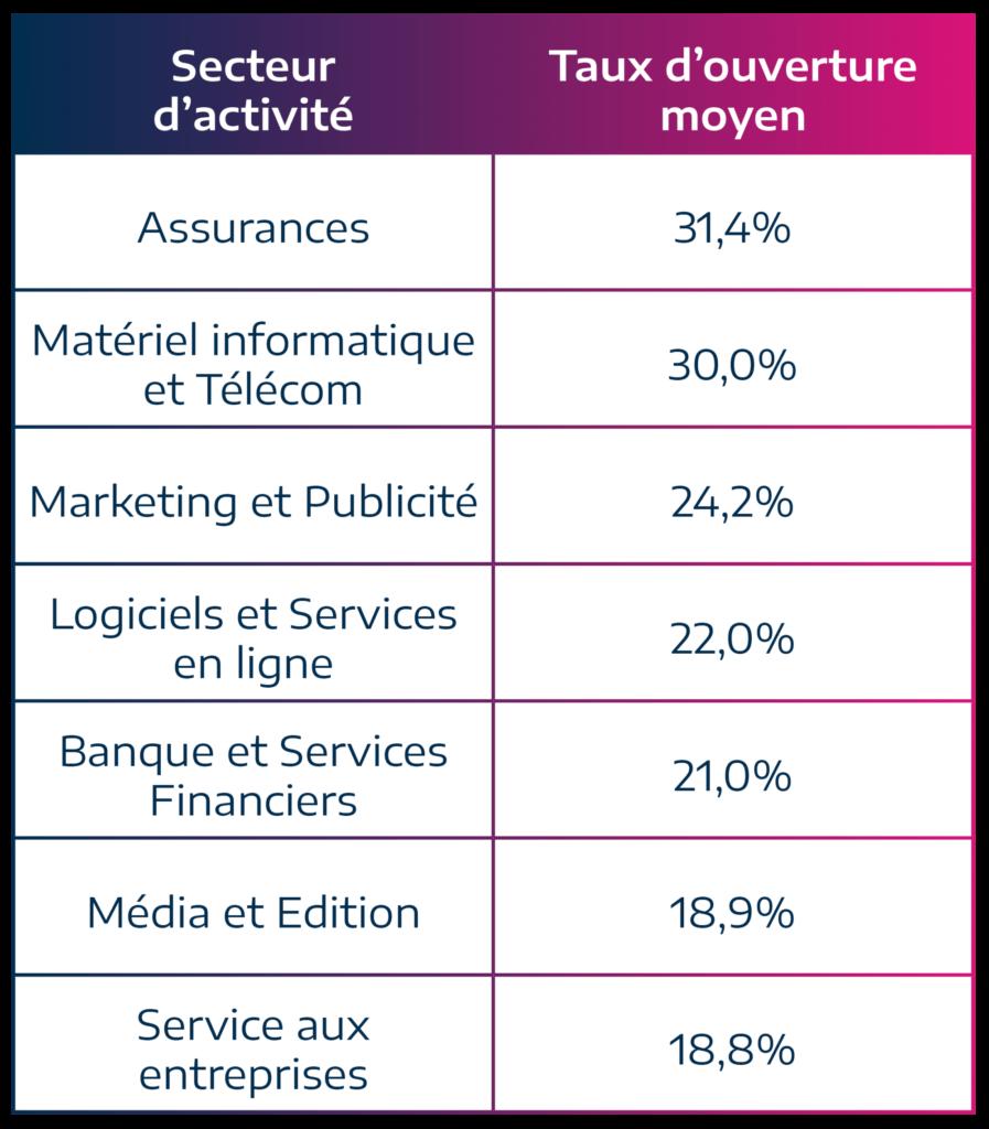 tableau classant les taux d'ouverture emailing dans différents secteurs du BtoB