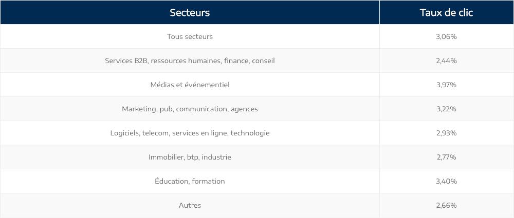 Statistiques des taux de clic en emailing B2B par secteur