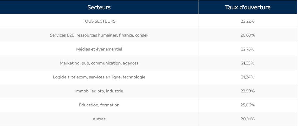 Statistiques des taux d'ouverture en emailing B2B par secteur
