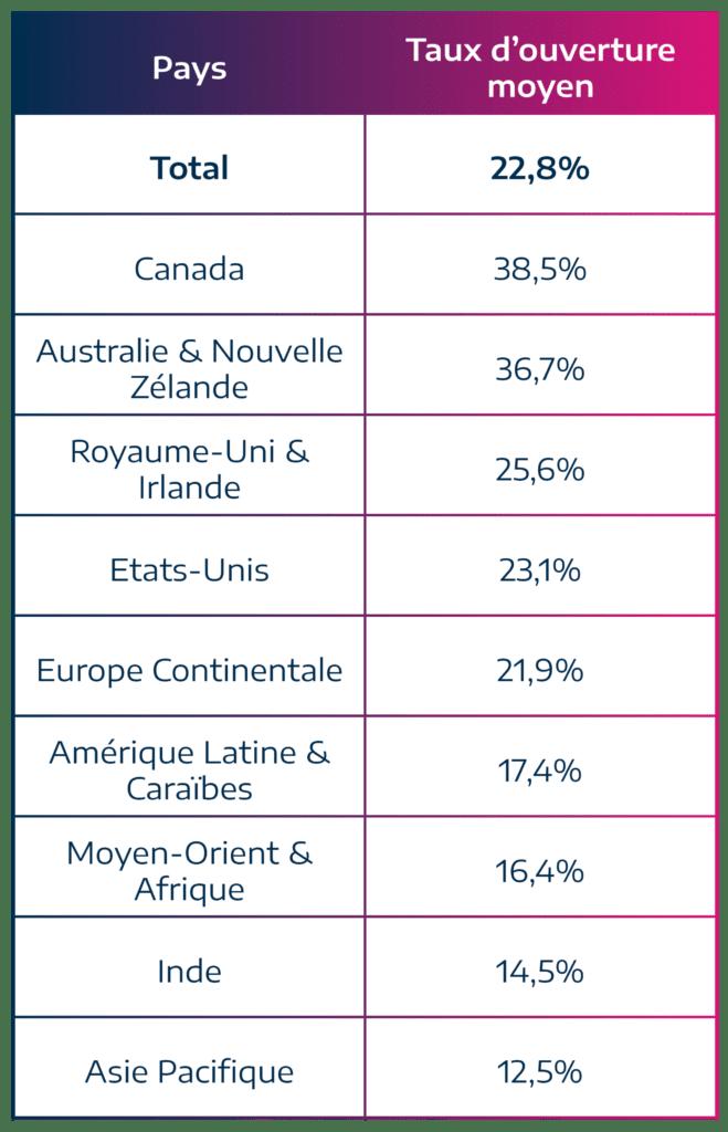 tableau répertoriant les taux de clics moyens en emailing dans les différents pays en 2018