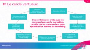représentation du cercle vertueux obtenu par la co-creation de contenus entre l'equipe marketing et l'equipe commerciale