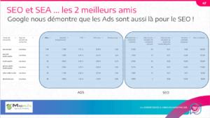slide de la conférence de Guillaume Eouzan au Plezi Day expliquant l'intérêt des Google Ads en SEO