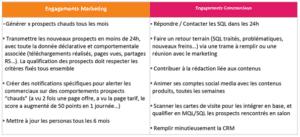 tableaux représentant les engagements par le marketing et les commerciaux lors de la mise en place d'un Service Level Agreement